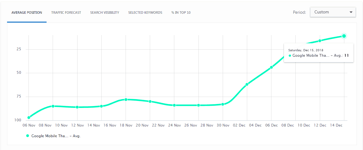 thailand seo company results